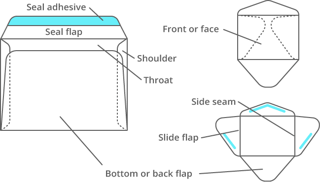 Parts of an envelope